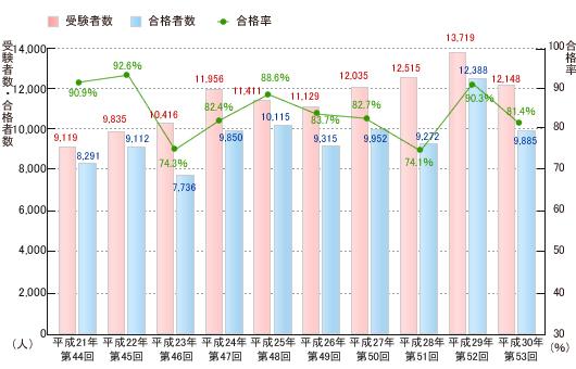 PT国家試験合格率推移グラフ